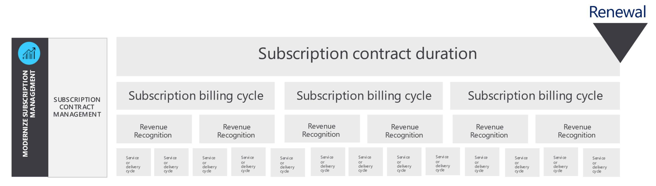 bluefort-subscription-management-cycle